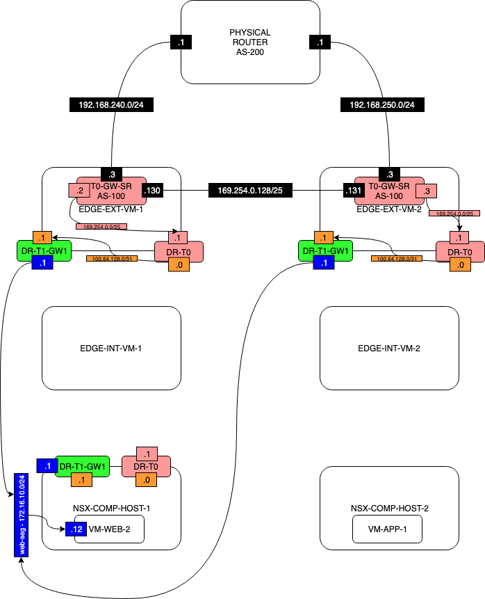 Network Diagram-TEST1-NO-T1-SERVICES-STEP-5.2.png