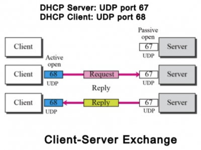 Only allow specific DHCP servers within your Layer 2